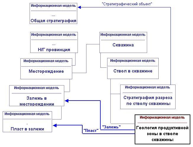 информационной модели «